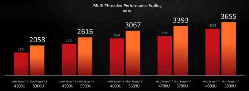Amd Ryzen 5000 Mobile U Series Multi Thread Performance