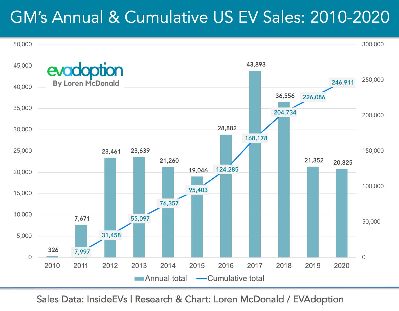 GM Annual-Cumulative US EV Sales-2010-2020-FINAL Chart