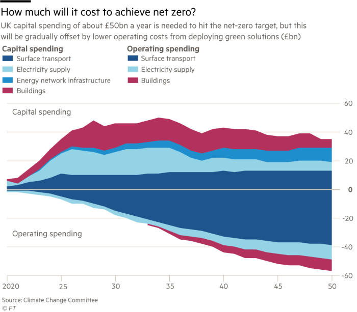 Stream graph showing that UK capital spending of about £50 billion a year is needed to hit the net-zero target, but it will be gradually offset by lower operating costs from deploying green solutions