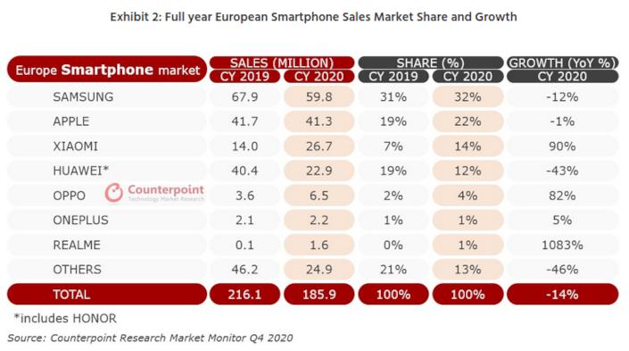 europe smartphones 2020