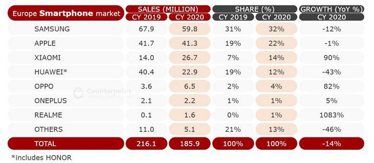counterpoint europe smartphone market 2020 1
