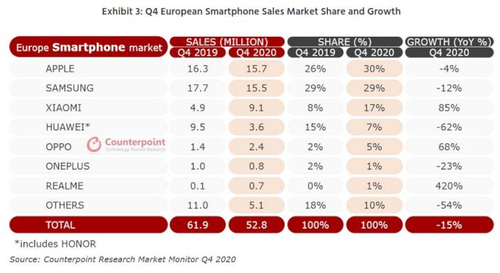 europe smartphones q4 2020