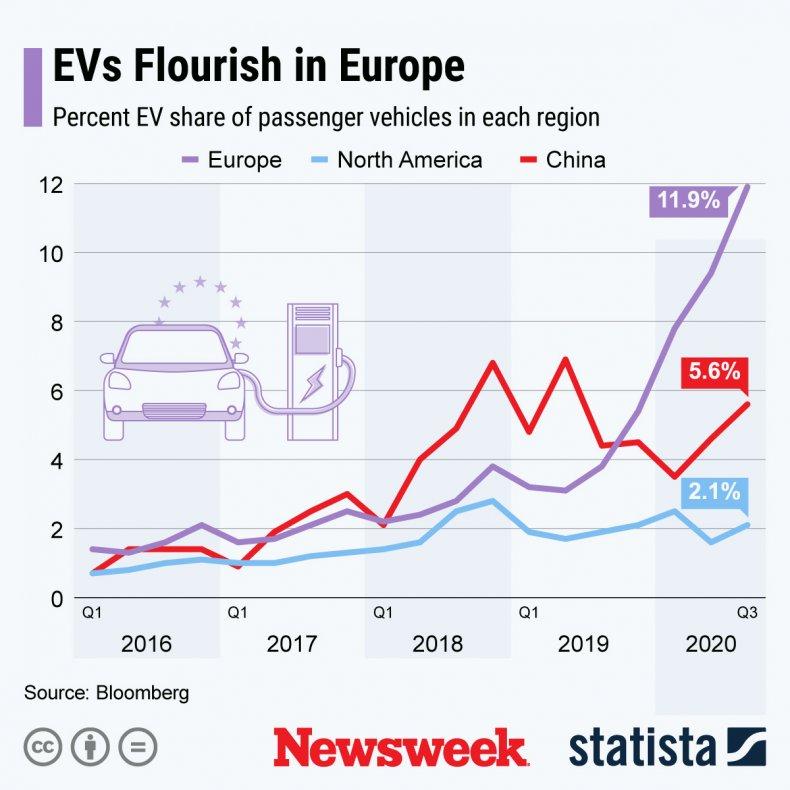 EV Cart