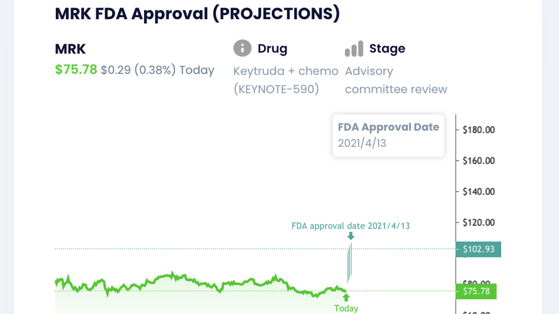 A stock chart for a medical company.