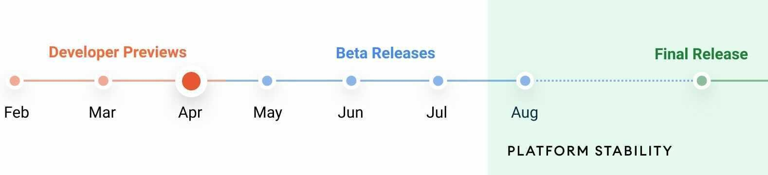 Android 12 preview and beta release timeline