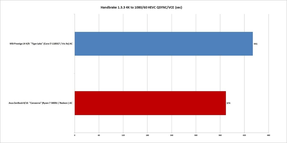 ryzen 5800u handbrake 1.3.3 qsync vce