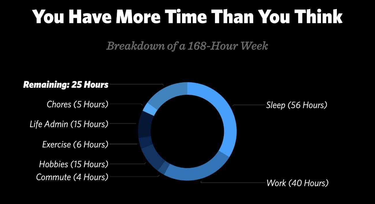 Weekly Schedule Breakdown