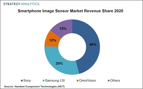 Report: Sony continues to lead the smartphone image sensor market, Samsung is in second place