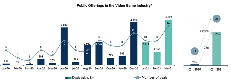 Public offerings of game companies took off in Q1 2021.