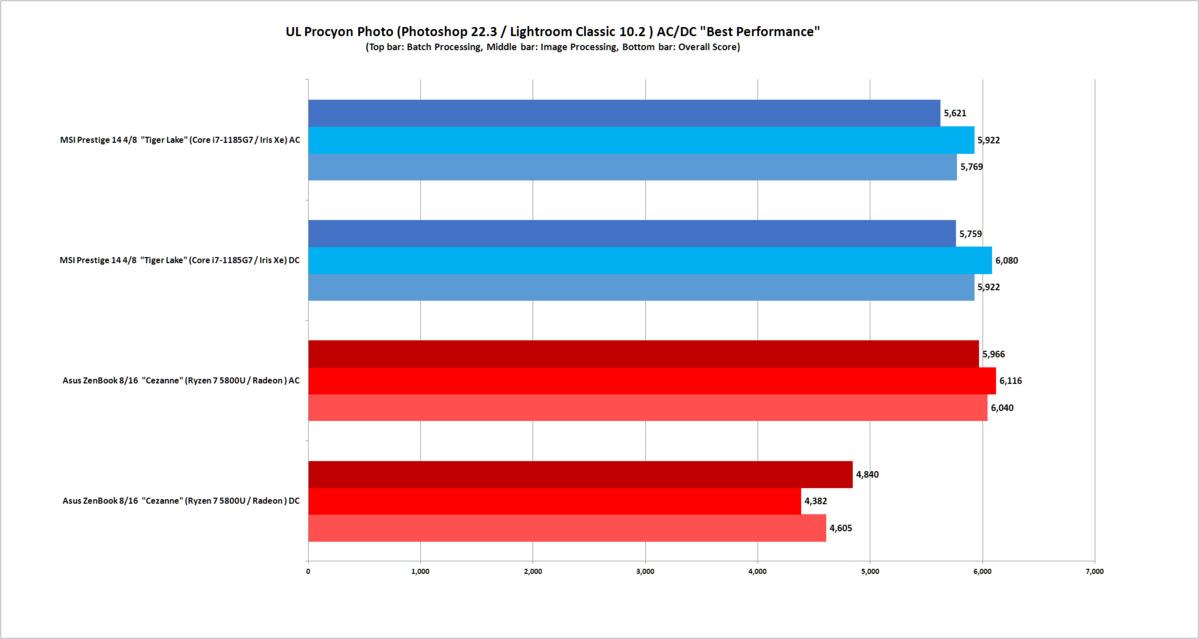 amd ryzen 5000 vs intel tiger lake procyon photo test ac dc best performance