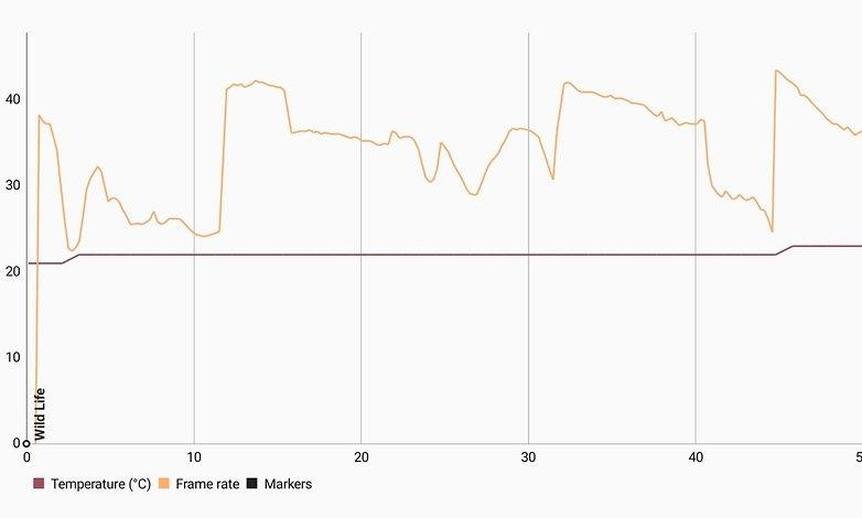 asus zenfone 8 performance benchmark2