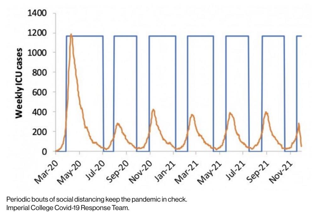 Attacchi periodici di distanza sociale tengono sotto controllo la pandemia. Imperial College Covid-19 Response Team.