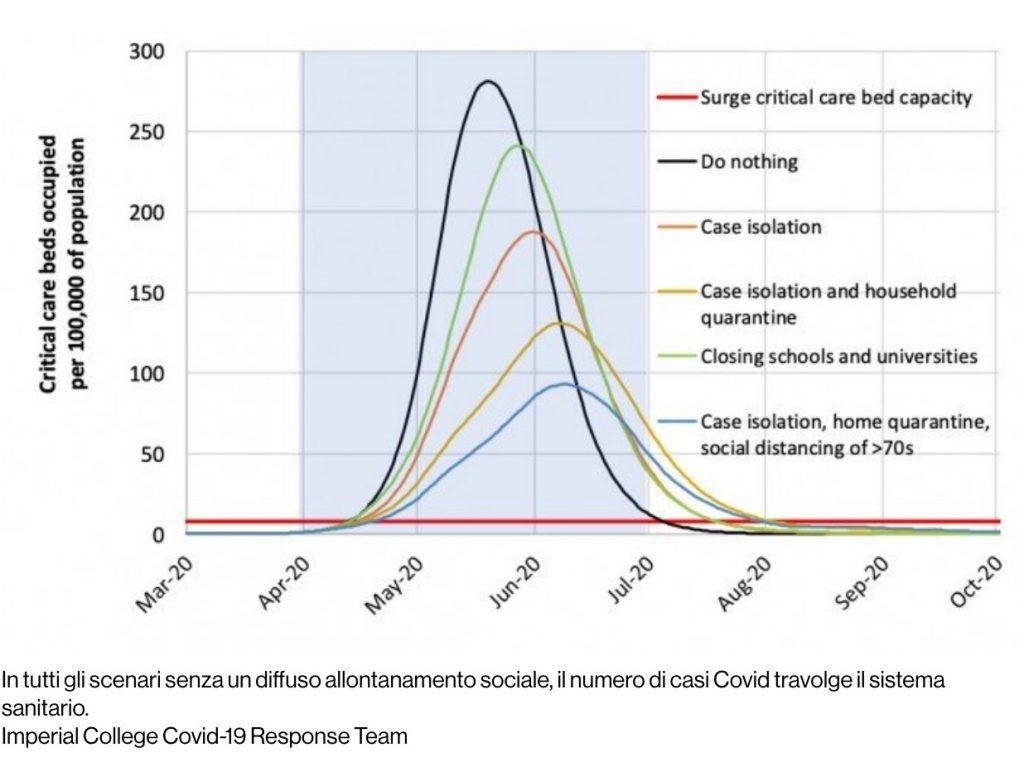 In tutti gli scenari senza un diffuso allontanamento sociale, il numero di casi Covid travolge il sistema sanitario. Imperial College Covid-19 Response Team