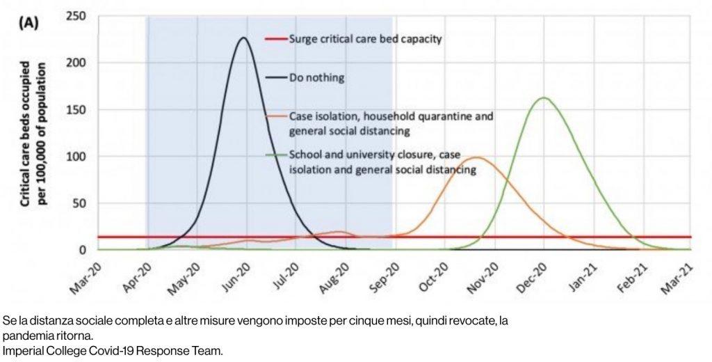Se la distanza sociale completa e altre misure vengono imposte per cinque mesi, quindi revocate, la pandemia ritorna. Imperial College Covid-19 Response Team.