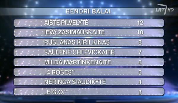 lituanie 2002 2016 result