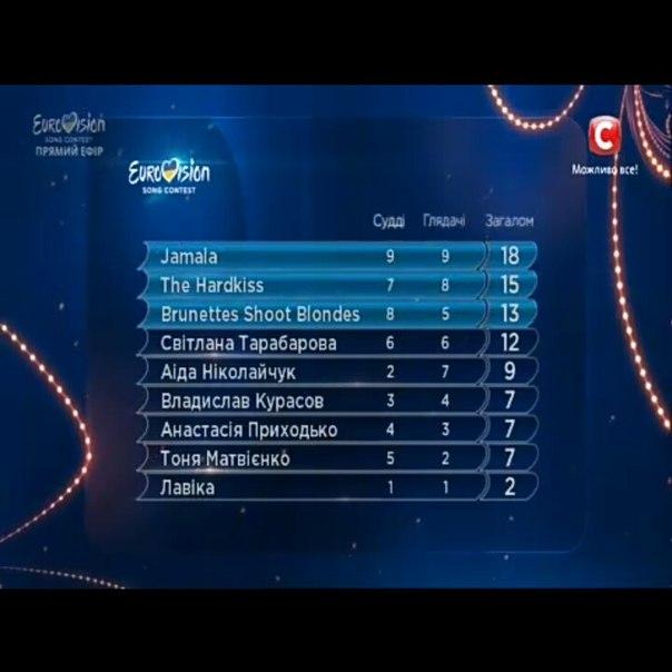 score board ukraine 2016
