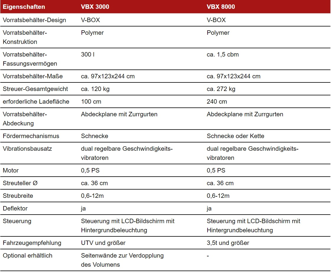 Specifikationen – VBX3000 und VBX8000-min