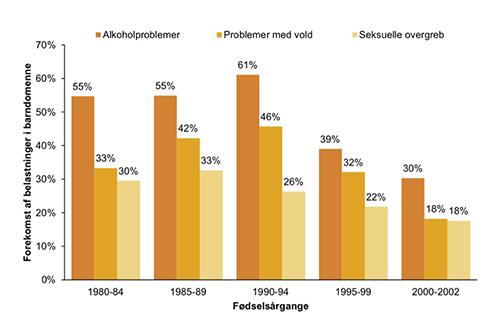 """På trods af at andelen af grønlandske unge, der oplevere alkoholproblemer, vold og seksuelle overgreb i barndommen, er faldet gennem de seneste årtier, vokser omkring en tredjedel stadig op med belastninger (kilde: """"Mental sundhed og helbred blandt 15-34-årige i Grønland"""" udarbejdet af Center for Folkesundhed i Grønland, 2021)."""