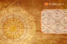 Muhurth Fixing   Free Astrology