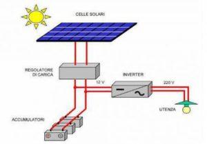 Impianto fotovoltaico stand-alone
