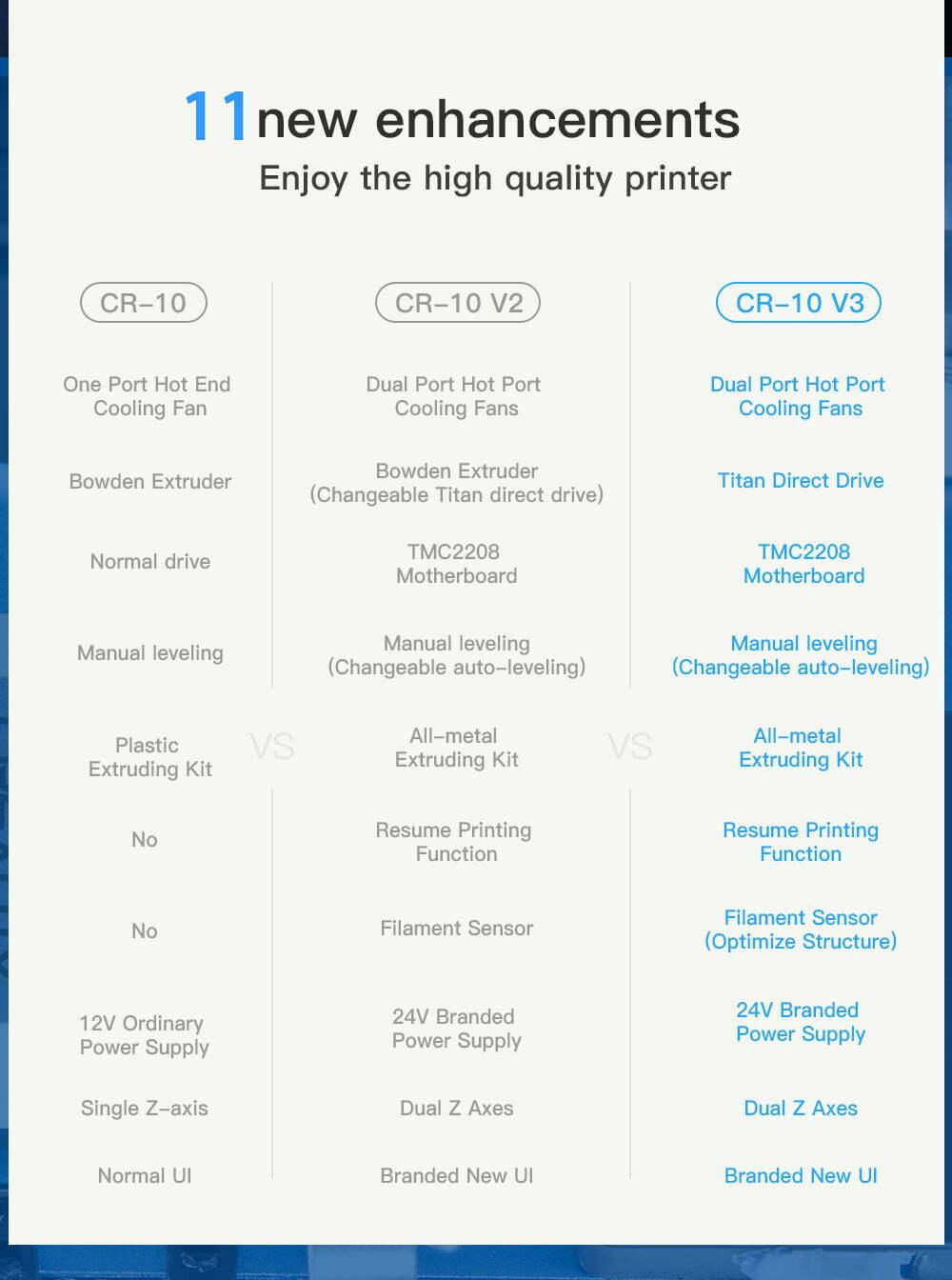 Crality CR-10 V3 sammenligning