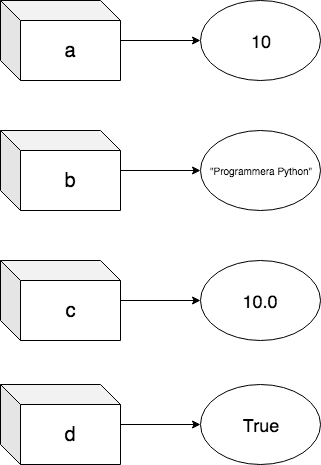 Deklarera värden till en variabel i python
