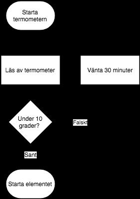Exempel på algoritmer