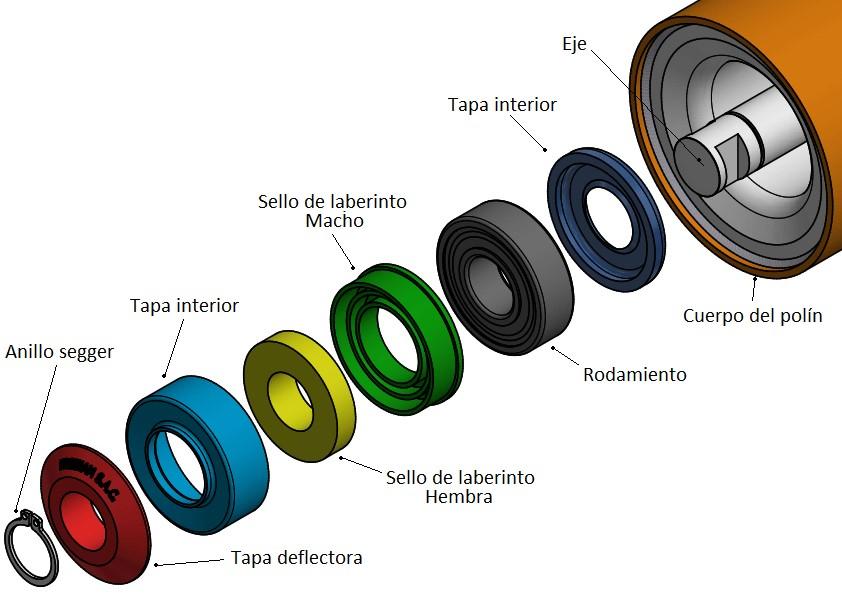 partes de un polin, anillo, tapa, sello, eje