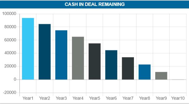 Cashflow Highest Offer