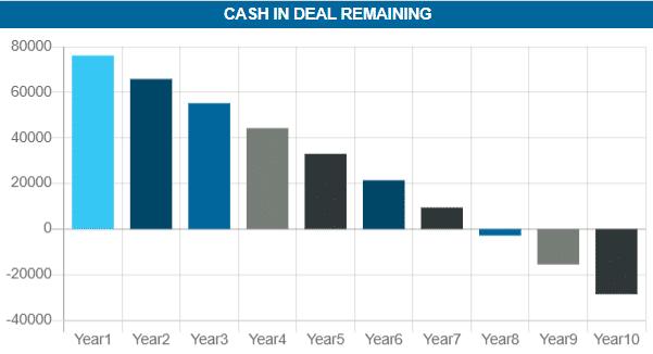Cashflow lower Offer