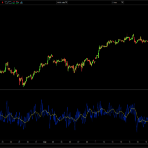 Relative Volatility Index (RVI)