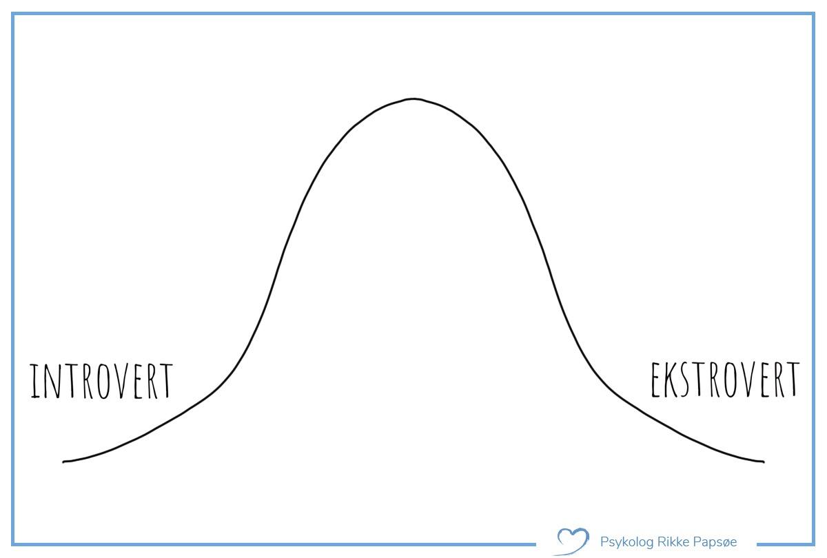 Introvert og ekstrovert. Normalfordelingskurve.