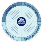 vaardigheden 21e eeuw