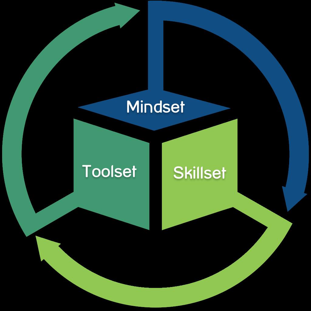 Digitaal bewustzijn Mindset - Skillset - Toolset