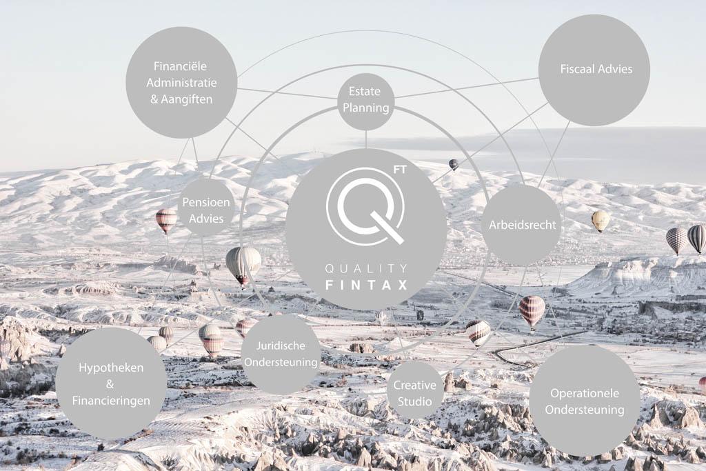Netwerk QFT