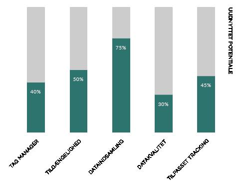 Web Analytics grafik