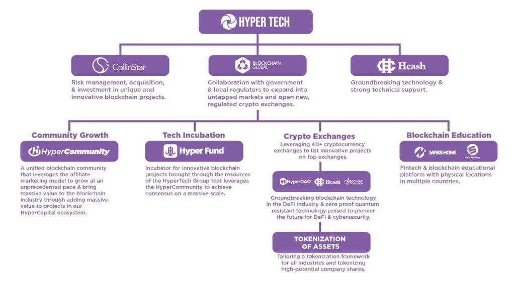 Hyper Tech organization chart