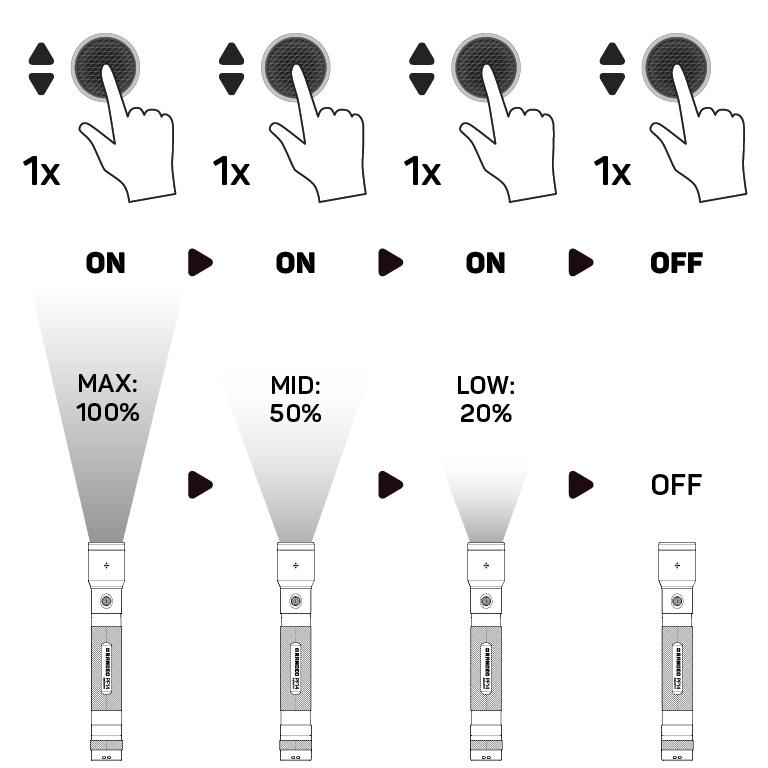 RANCEO PF14 - How to - Manual - Hvordan betjener jeg lygten og hvordan virker den Step01