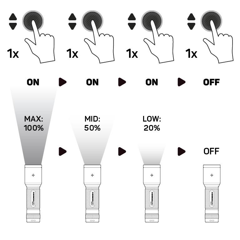 RANCEO PF7 - How to - Manual - Hvordan betjener jeg lygten og hvordan virker den Step01