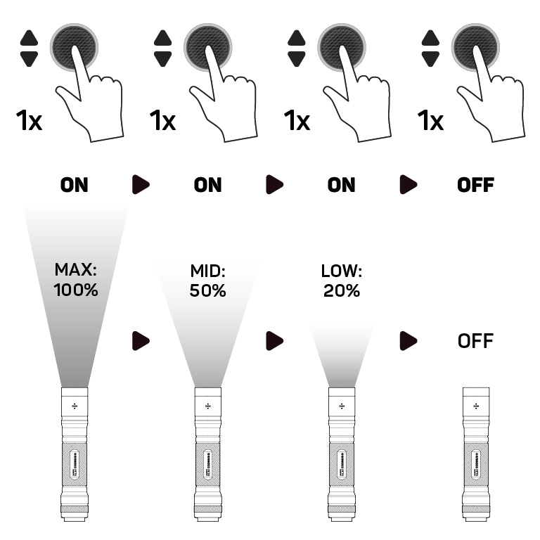 RANCEO PF7R - How to - Manual - Hvordan betjener jeg lygten og hvordan virker den Step01