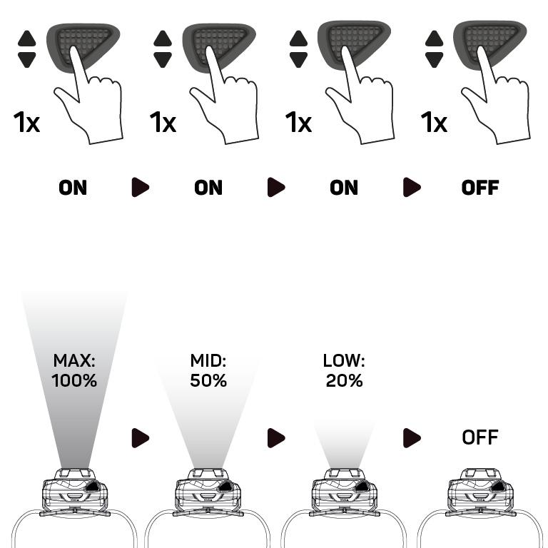 RANCEO SEE5 - How to - Manual - Hvordan betjener jeg pandelampen / pandelygten og hvordan virker den Step01