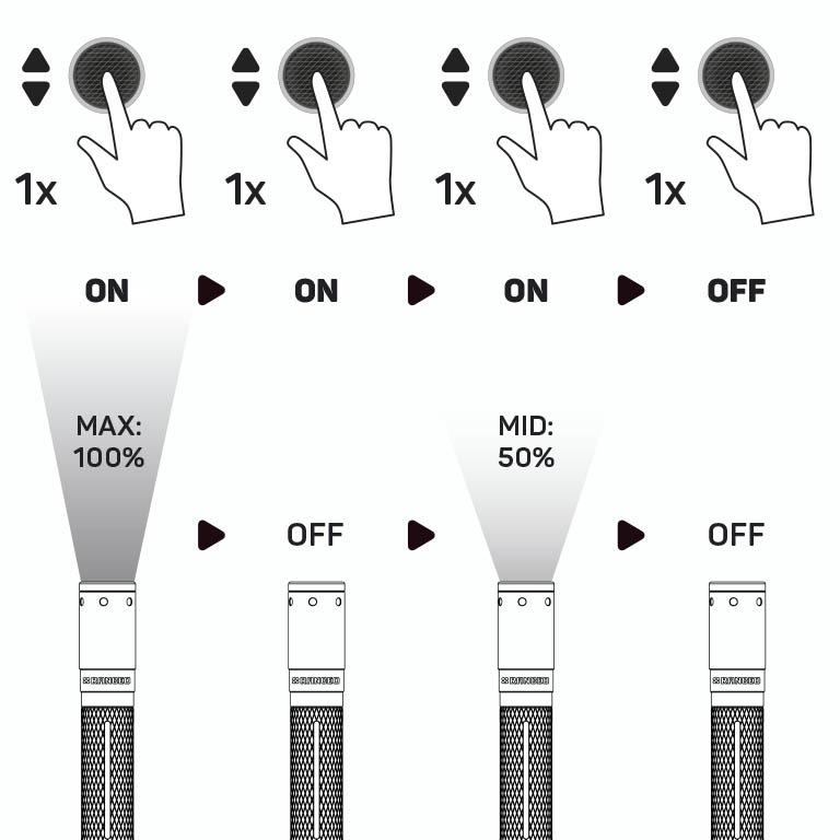 RANCEO PF4 - How to - Manual - Hvordan betjener jeg pencillygten og hvordan virker den Step01