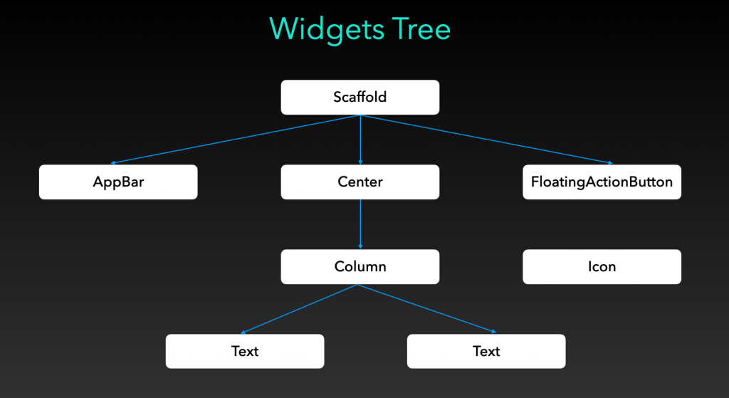 Flutter widget tree