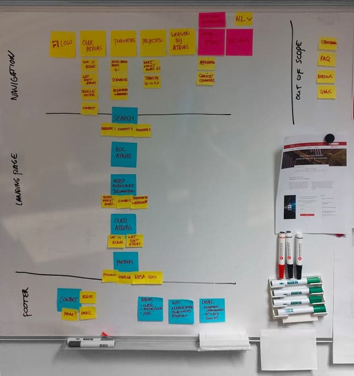 The website information architecture, created by post-its