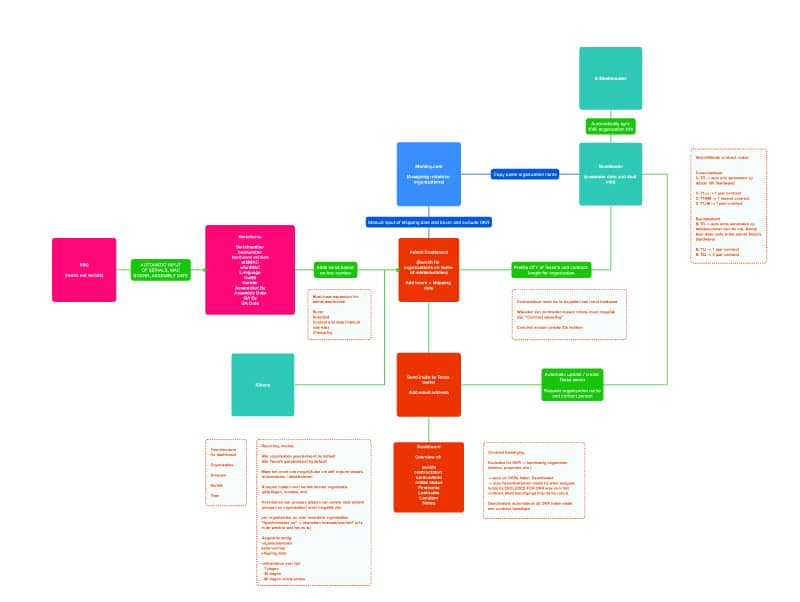Flowchart of the administrative dashboard process