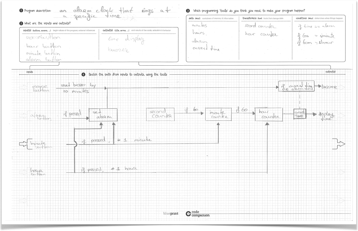 Blueprint in use: A paper drawing of a software program