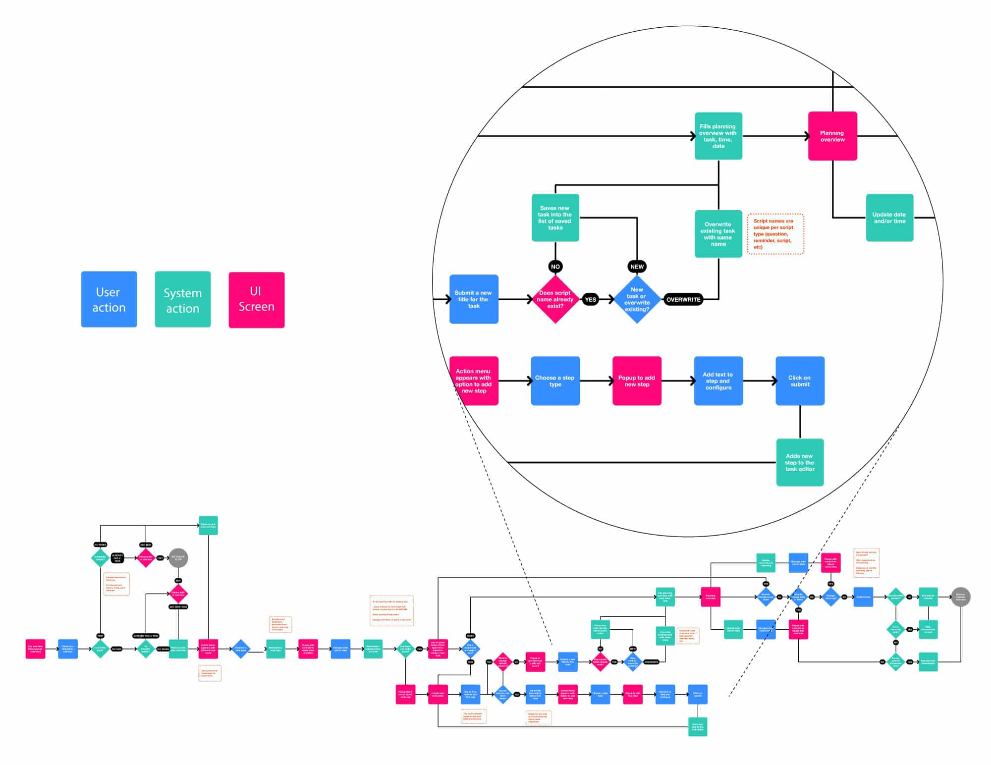 Flowchart diagram of one of the app flows for the script editor