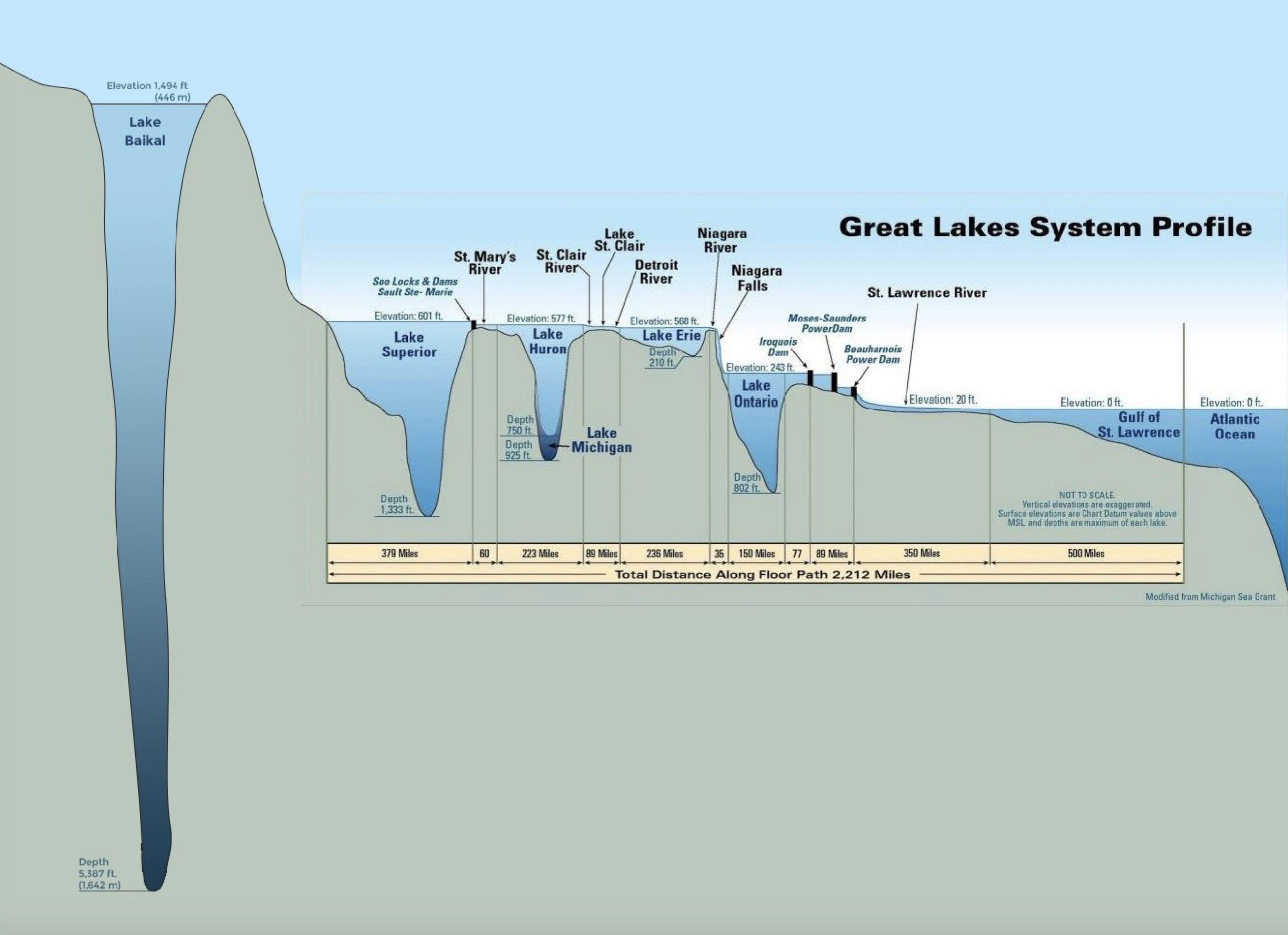 Great Lake System Profile. Bajakalsjøen, verdens dypeste innsjø