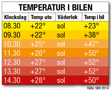 temperatur i bil SKK 2014
