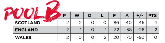 Pool b final table